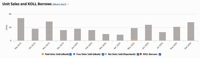 Anzahl der monatlichen Buchverkäufe auf Amazon